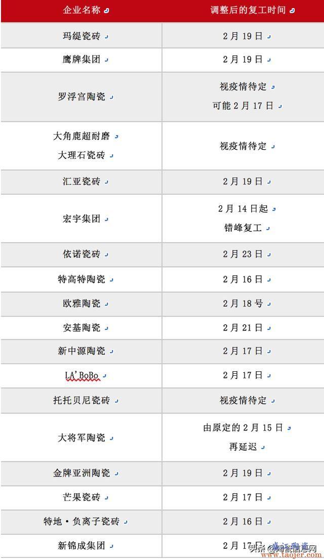 最新、最全的全国十余陶瓷产区复产动态及时间表